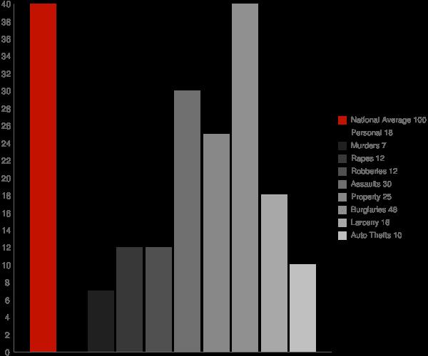 Taylors Island MD Crime Statistics