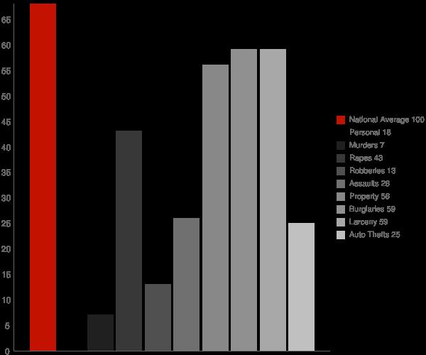 Rosholt WI Crime Statistics