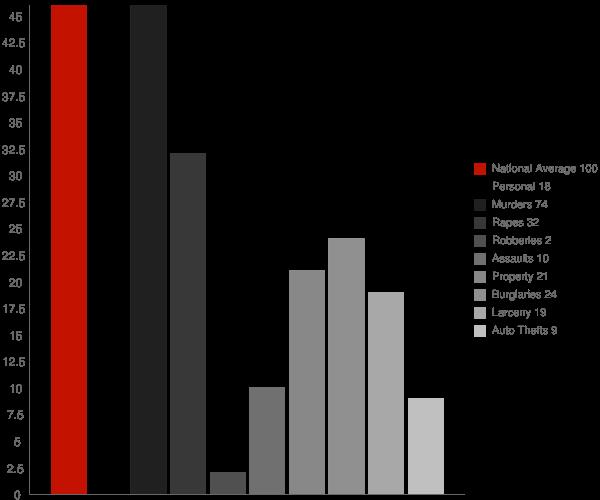 Derby Center VT Crime Statistics