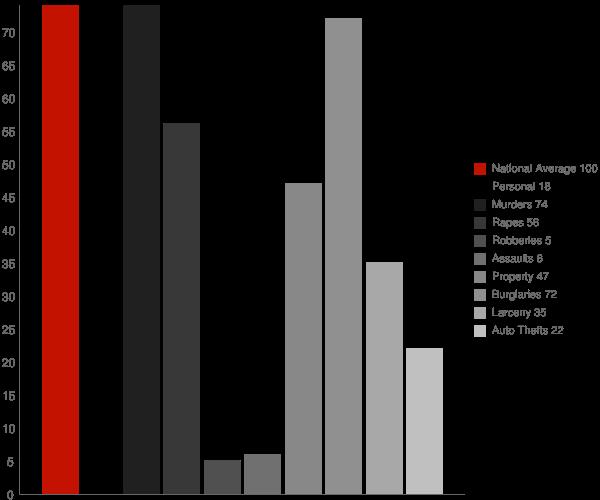 Park River ND Crime Statistics