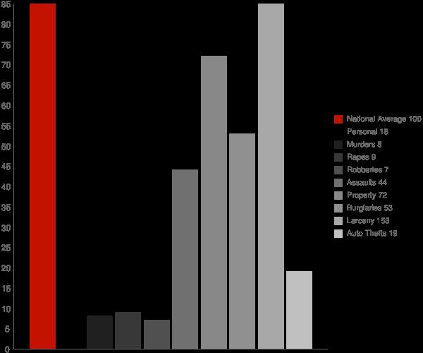 Manasquan NJ Crime Statistics
