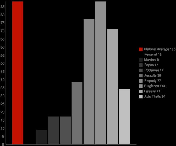 New Amsterdam IN Crime Statistics