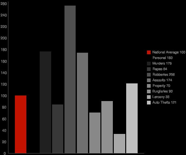 Vincent CA Crime Statistics