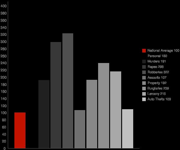 Cincinnati OH Crime Statistics