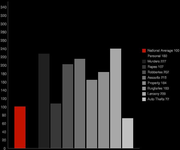 Tifton GA Crime Statistics