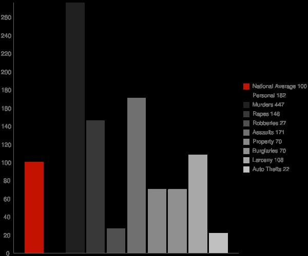 Pitkin LA Crime Statistics