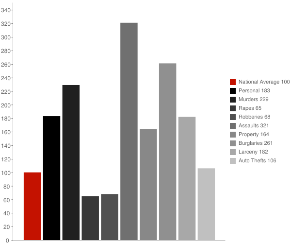 Inyokern CA Crime Statistics