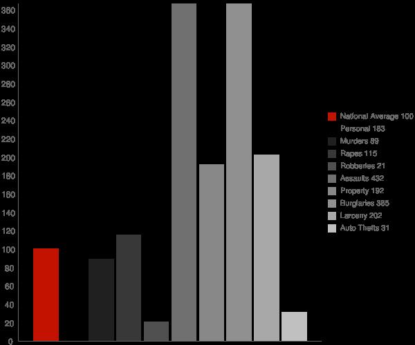 Grayson CA Crime Statistics