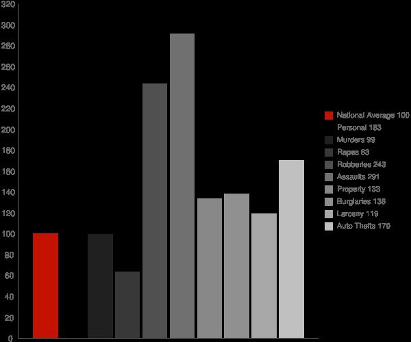 Arbutus MD Crime Statistics