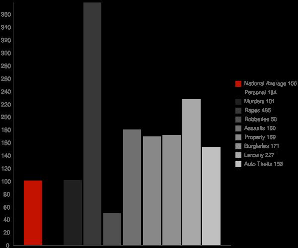 Emmett MI Crime Statistics