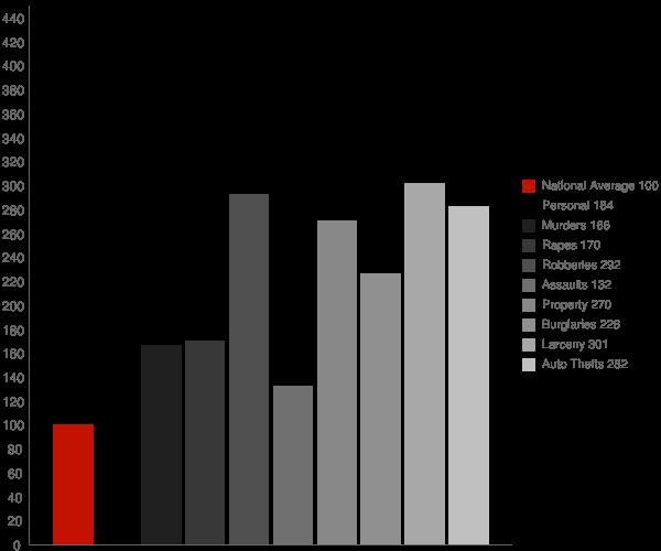 Forest Park GA Crime Statistics