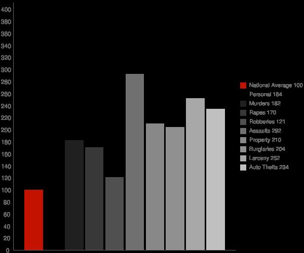 Casa Grande AZ Crime Statistics
