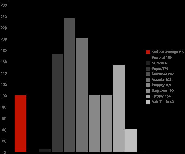 Georgetown DE Crime Statistics