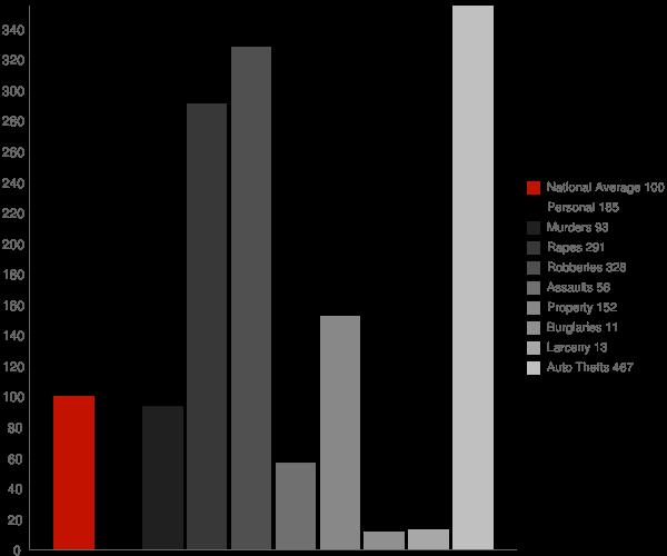 Linden NC Crime Statistics