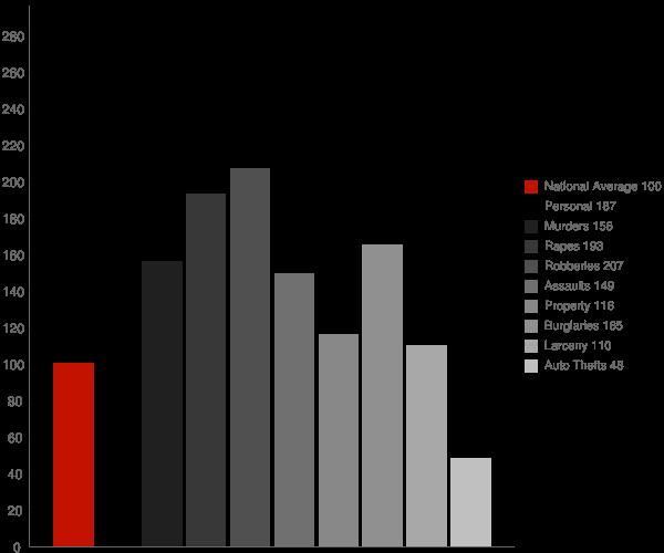Newburgh NY Crime Statistics