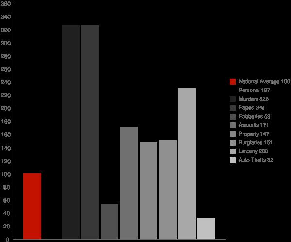 Brundidge AL Crime Statistics