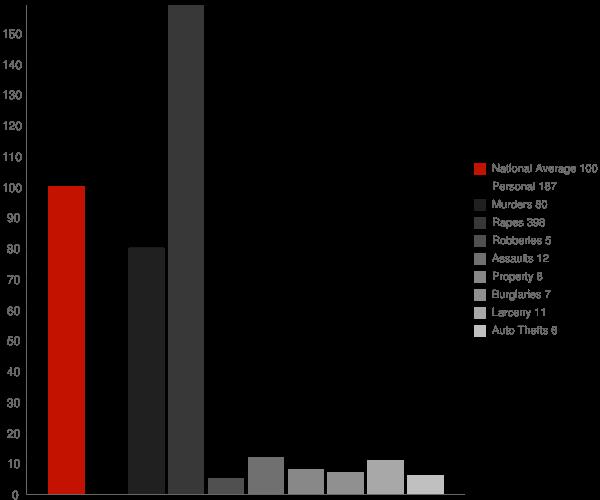 Rodney Village DE Crime Statistics