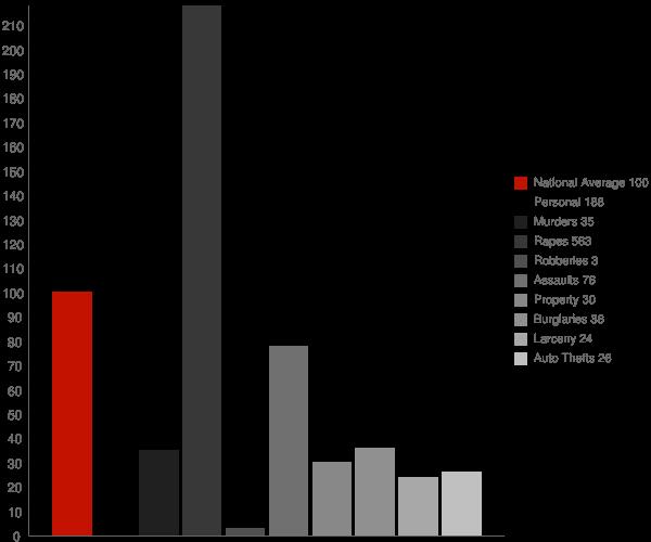 Grantsville WV Crime Statistics