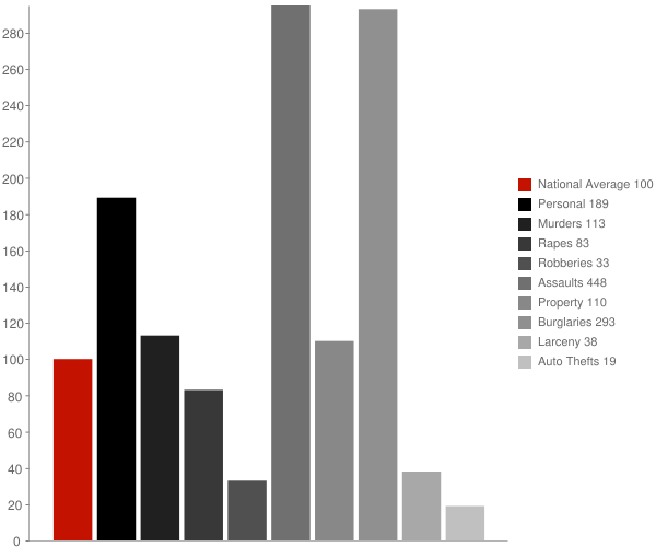 Plumas Lake CA Crime Statistics