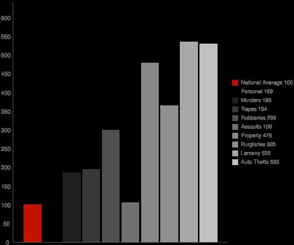 Scottdale GA Crime Statistics