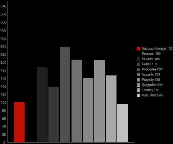 Kinston NC Crime Statistics