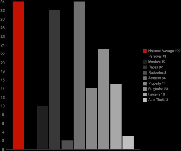 Fort Johnson NY Crime Statistics