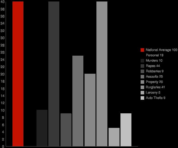 McKenzie AL Crime Statistics