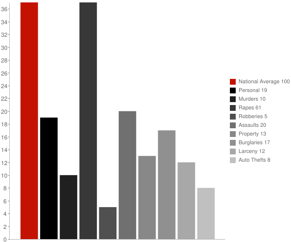 Reform AL Crime Statistics