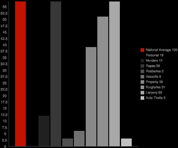 Theresa NY Crime Statistics