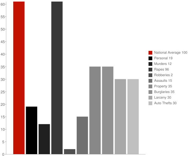 Grandin ND Crime Statistics