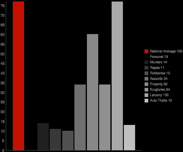 Elkton TN Crime Statistics