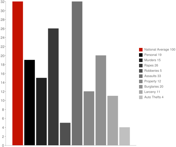 Copake Lake NY Crime Statistics