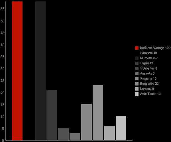 Regent ND Crime Statistics