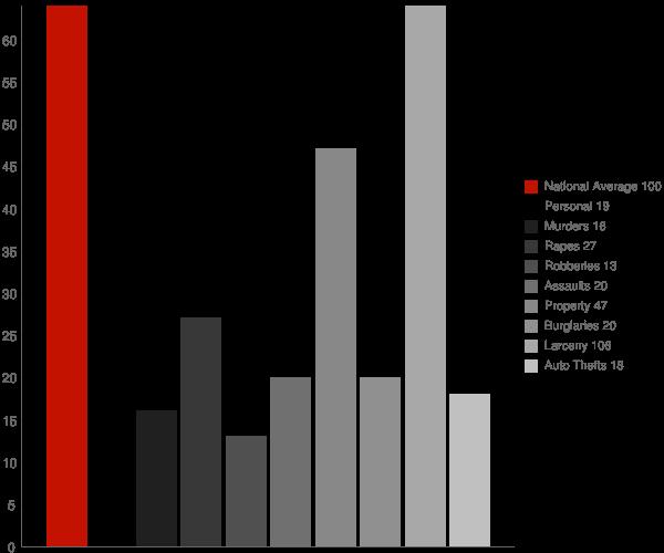 Shoreham NY Crime Statistics