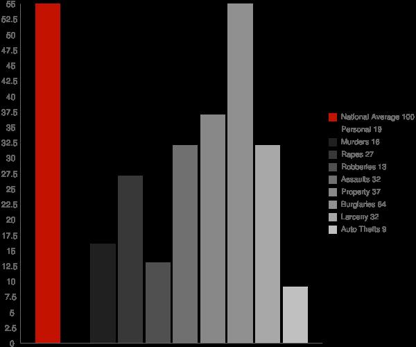 Ohatchee AL Crime Statistics