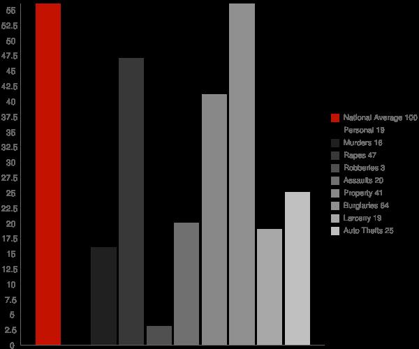 Frederic WI Crime Statistics
