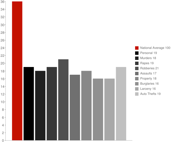 Register GA Crime Statistics