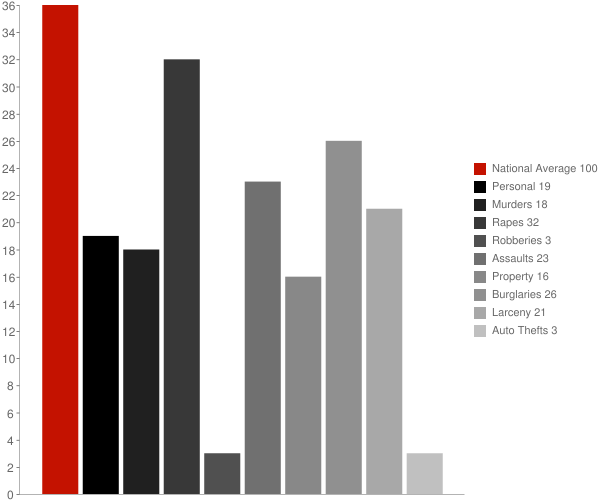 Worcester NY Crime Statistics