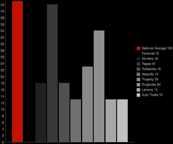 Montmorenci IN Crime Statistics