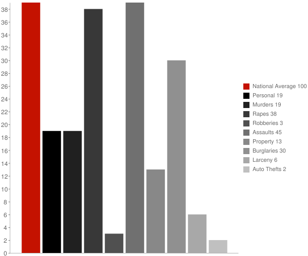 North Carrollton MS Crime Statistics