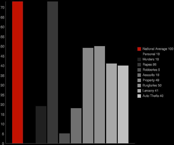 Arthur ND Crime Statistics