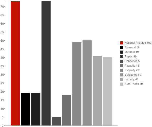 Hunter ND Crime Statistics
