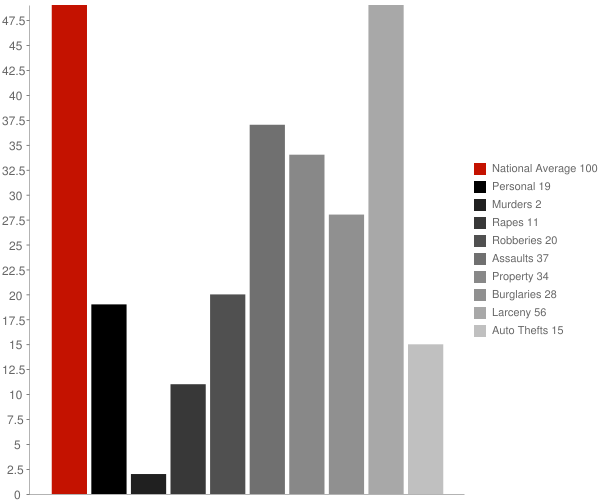 Kenmore NY Crime Statistics