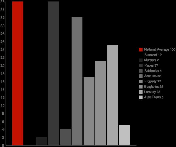Athens NY Crime Statistics