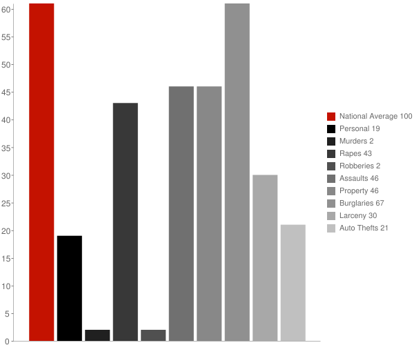 Elk City ID Crime Statistics