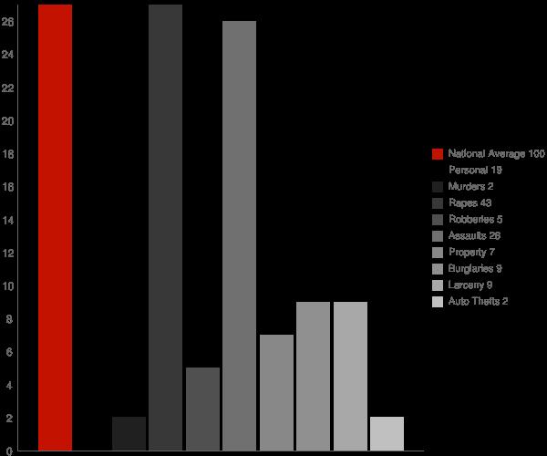 New Berlin NY Crime Statistics