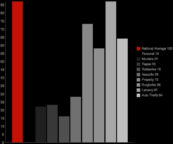Mooresville IN Crime Statistics