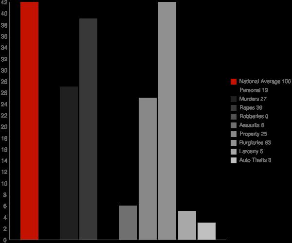 Maynard AR Crime Statistics