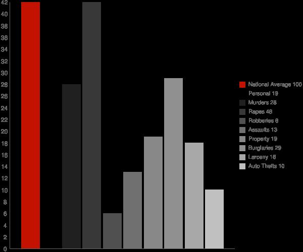 Fulton AL Crime Statistics