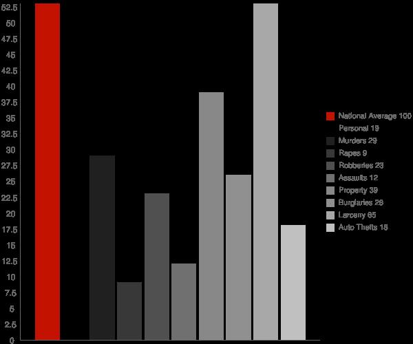 Shinnecock Hills NY Crime Statistics